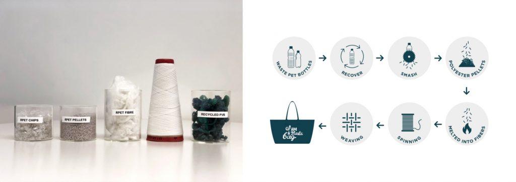 Anya Hindmarch與廣告公司Antidote和社會變革和創新設計公司Shift合作,帶出了突破性「I'm not A Plastic Bag」(我不是膠袋)企劃活動