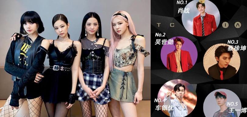 2020亞太區百大俊男美女名單出爐!男神李敏鎬只得第十、BLACKPINK Lisa奪冠!唯一香港女星入圍獲季軍