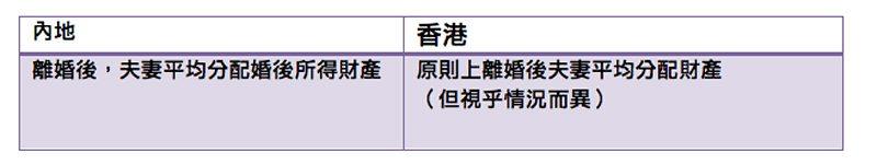 中港結婚「共同財產」定義大不同 - 高崑峰律師