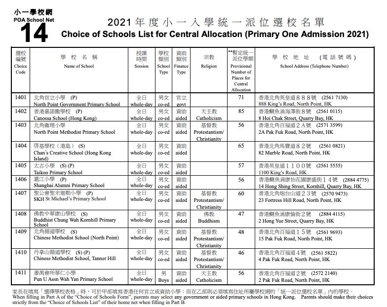【叩門攻略2020】港島區校網小一派位學額一覽+叩門資訊(內有交表日期及時間)