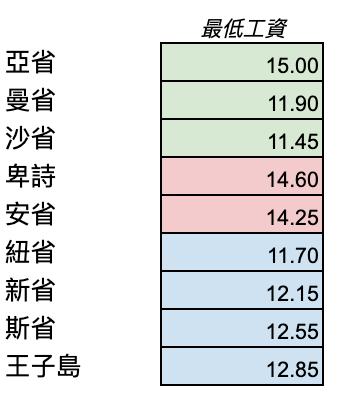 (3)最低工資夠生活嗎?