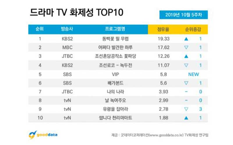 打入韓國GoodData電視劇話題排行榜前五位